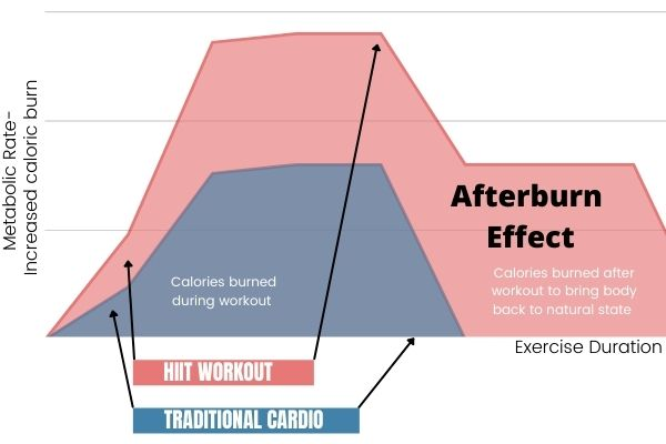 a graph showing the difference between the metabolic rate of steady state cardio vs High intensity interval training. The red color shows the greater effect HIIT has on burning calories