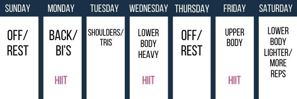 graph showing an example of a 5 day workout split incorporating HIIT into the workout for fat loss