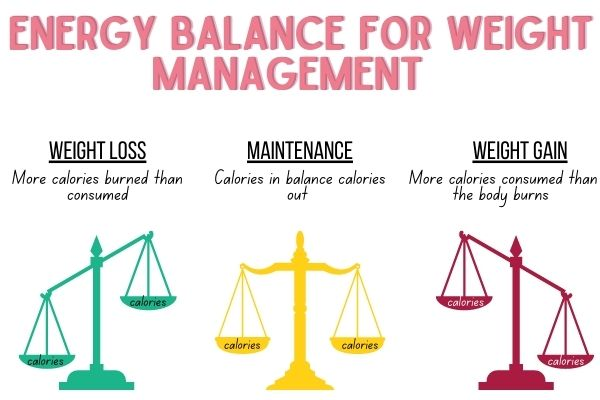 three scales showing how to balance calories for weight loss