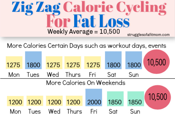 infographic for calorie cycling for weight loss