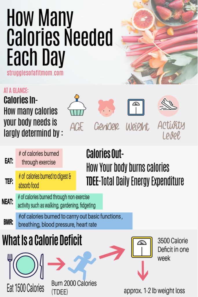 infographic to show how to determine how many calories to eat every day