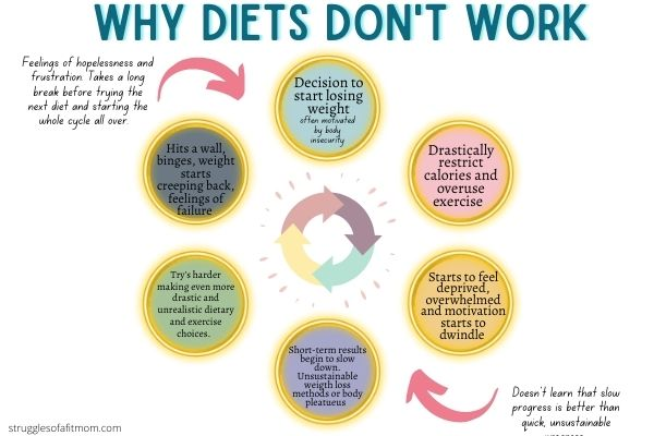 infographic of why diets don't work