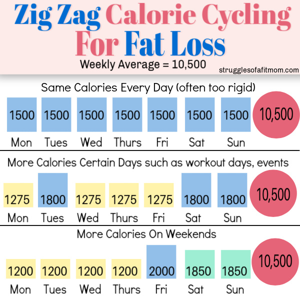 three different zigzag calorie cycles for weight loss